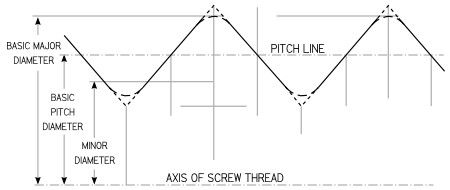 Technical Info All Thread Rod
