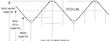 External Thread Image